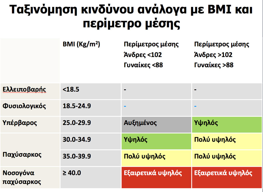 bmi-table
